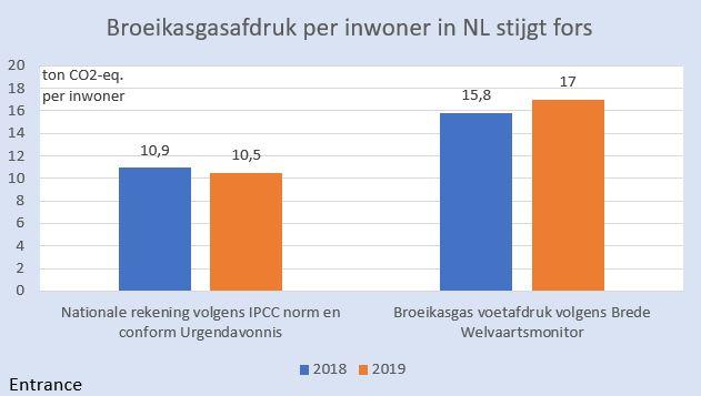 co2-per-cap-nl-en-buitenland-martien-visser-welvaartsmonitor