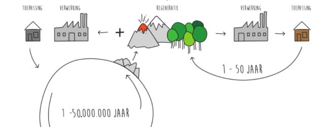 regeneratie-volhoudbaar-landgebruik-2b
