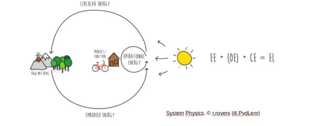 fff-system-physics-kringloop